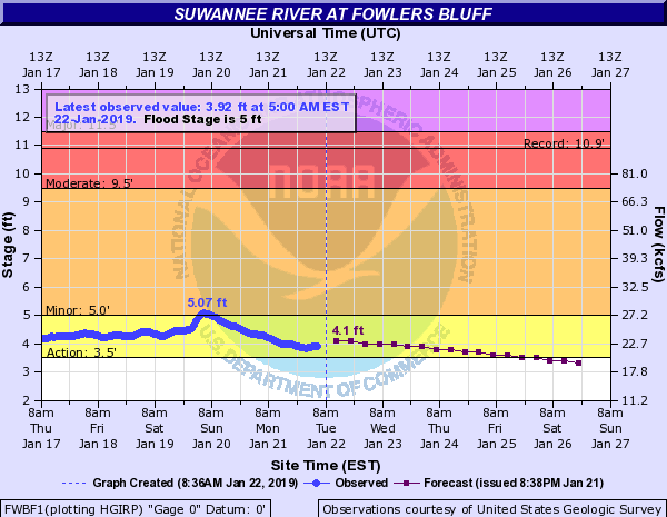 Fowlers Bluff River Gauge